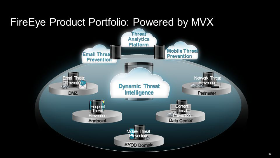 FireEye Product Portfolio: Powered by MVX