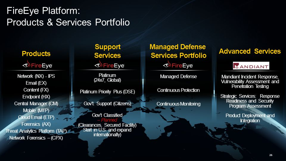 FireEye Platform: Products & Services Portfolio
