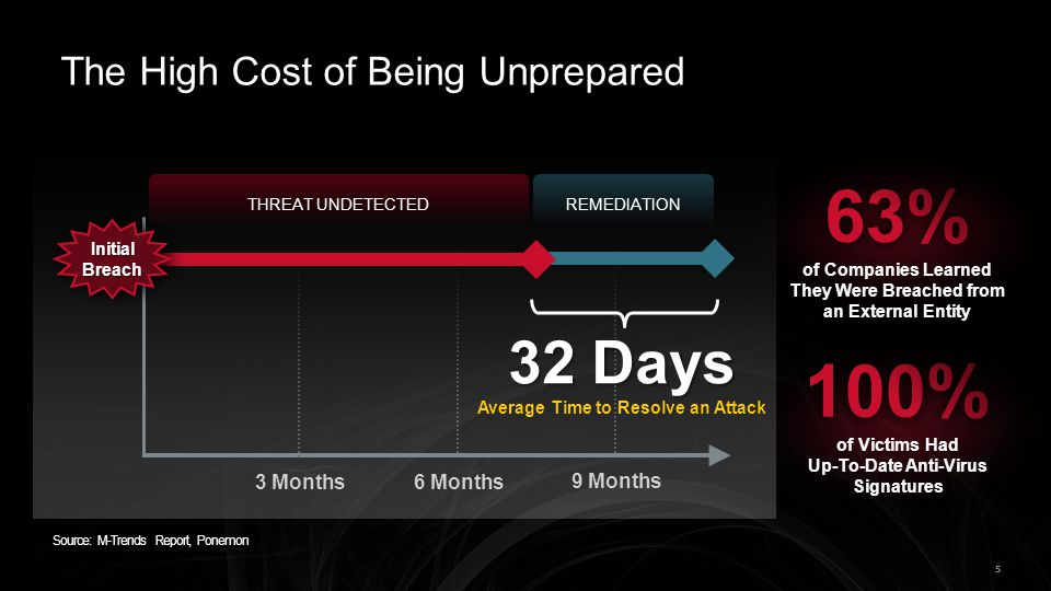 The High Cost of Being Unprepared
