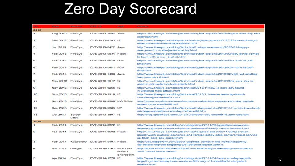 Zero Day Scorecard