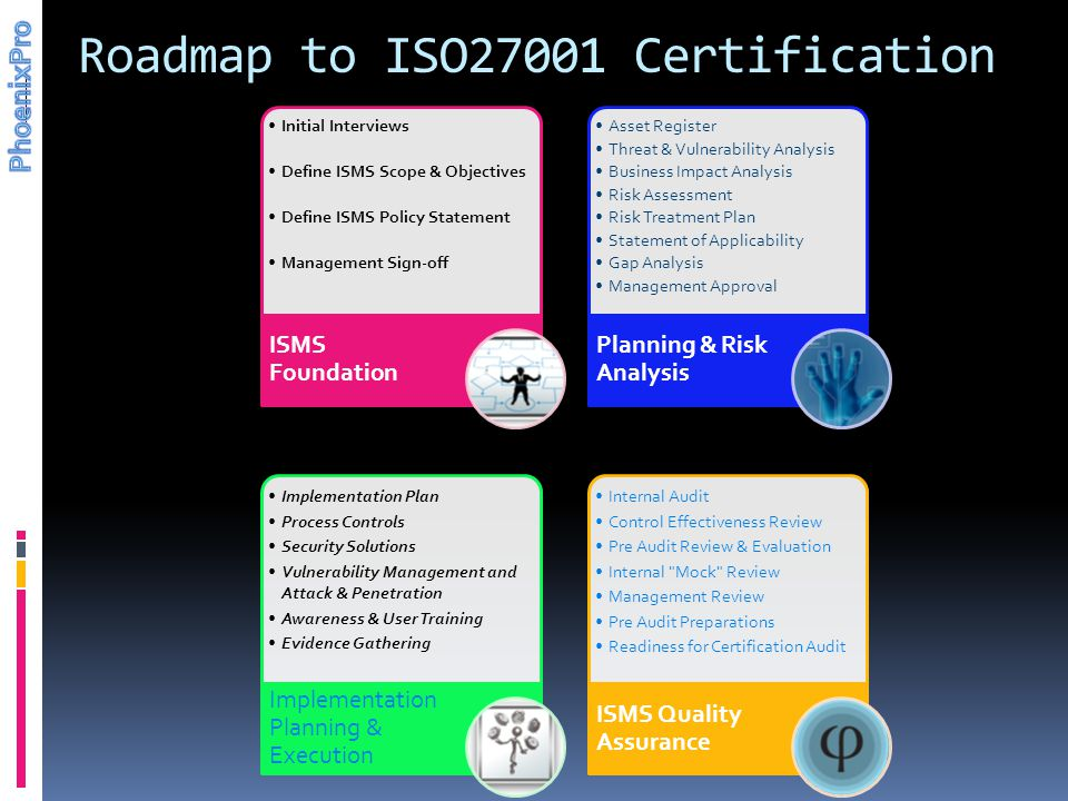 Roadmap to ISO27001 Certification