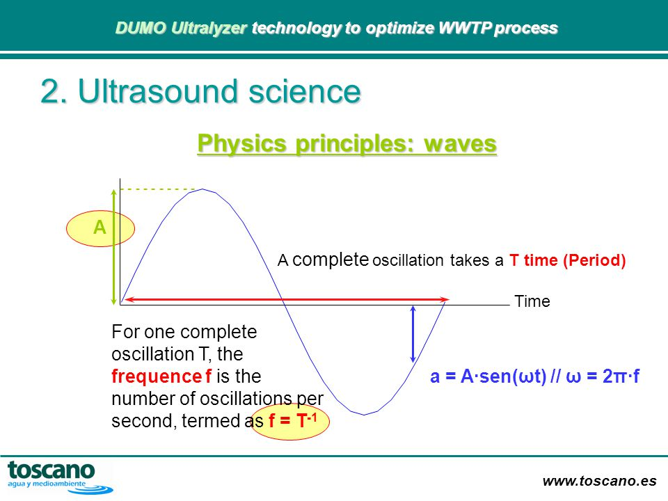 Physics principles: waves