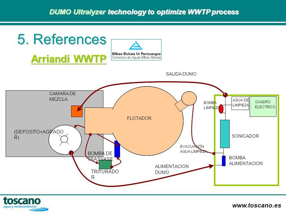 5. References Arriandi WWTP (DEPOSITO+AGITADOR) BOMBA DE TRASVASE