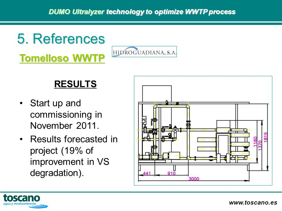 5. References Tomelloso WWTP RESULTS