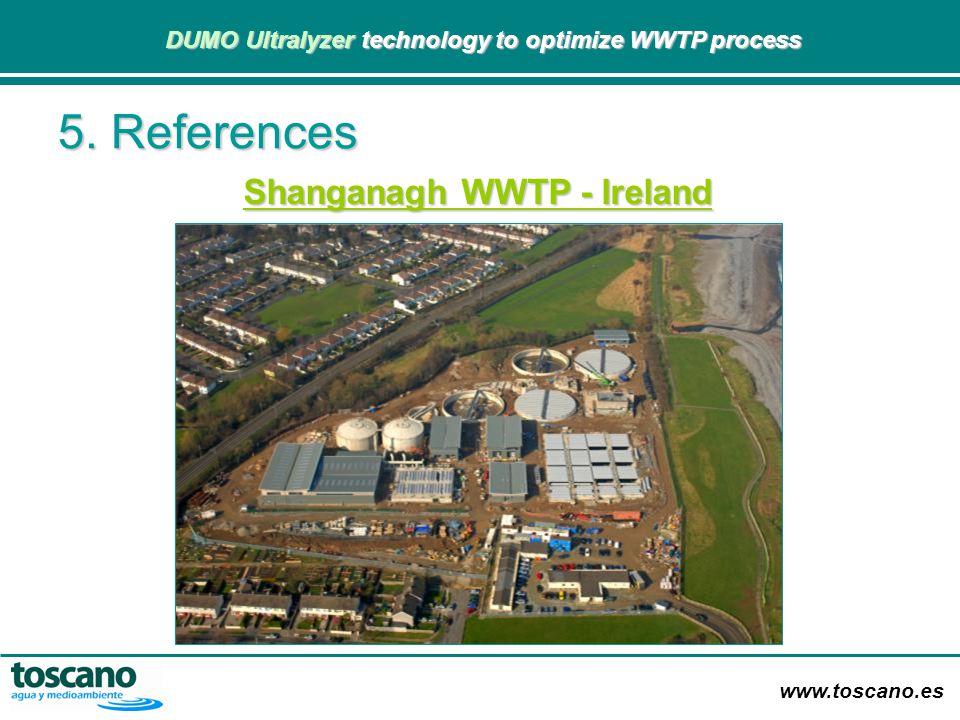 Shanganagh WWTP - Ireland