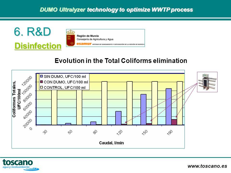 Evolution in the Total Coliforms elimination