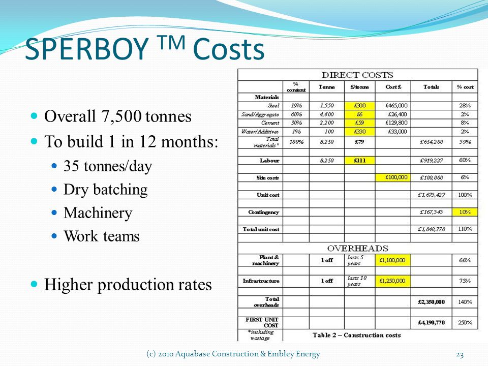 SPERBOY TM Costs Overall 7,500 tonnes To build 1 in 12 months: