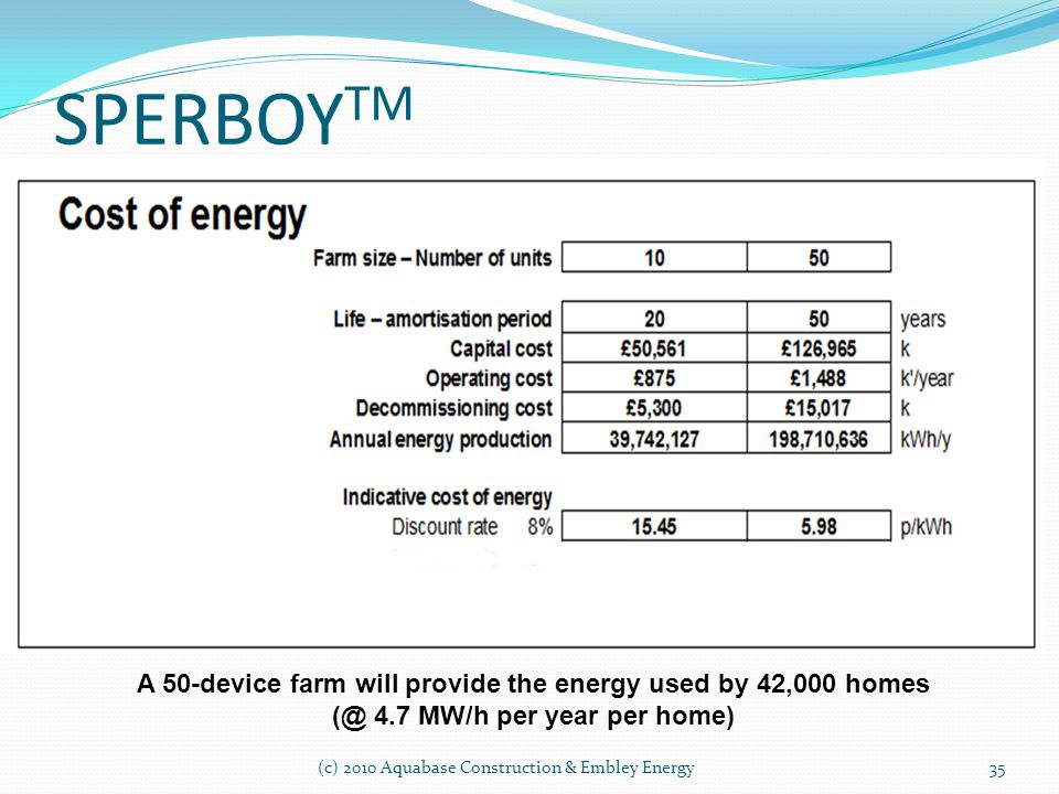 SPERBOYTM. A 50-device farm will provide the energy used by 42,000 homes (@ 4.7 MW/h per year per home)