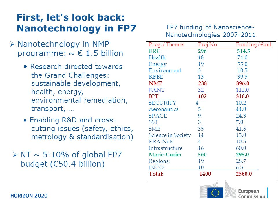 First, let s look back: Nanotechnology in FP7