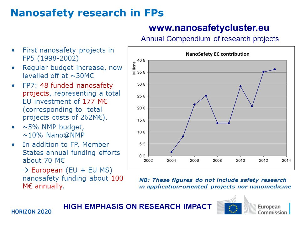 Nanosafety research in FPs