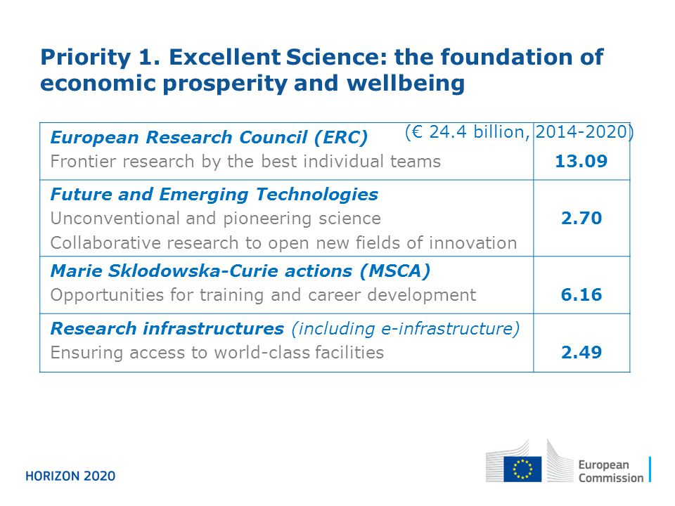 Priority 1. Excellent Science: the foundation of economic prosperity and wellbeing