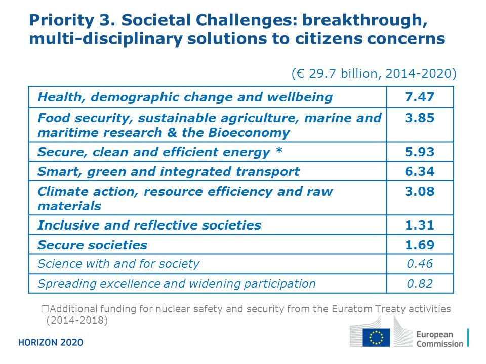 Priority 3. Societal Challenges: breakthrough, multi-disciplinary solutions to citizens concerns