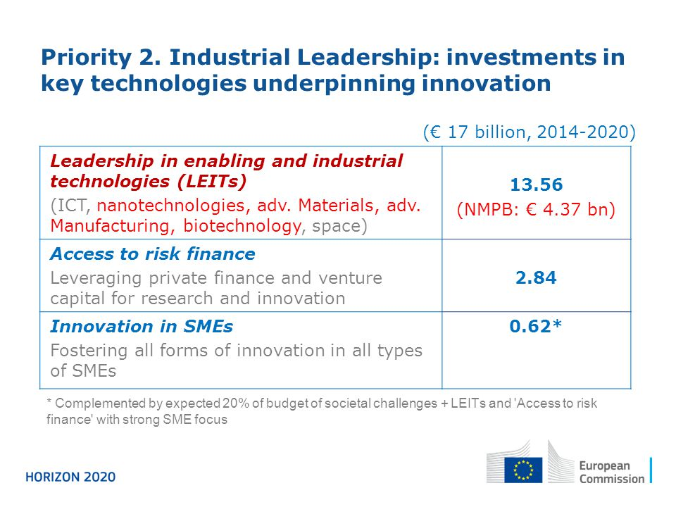 Priority 2. Industrial Leadership: investments in key technologies underpinning innovation