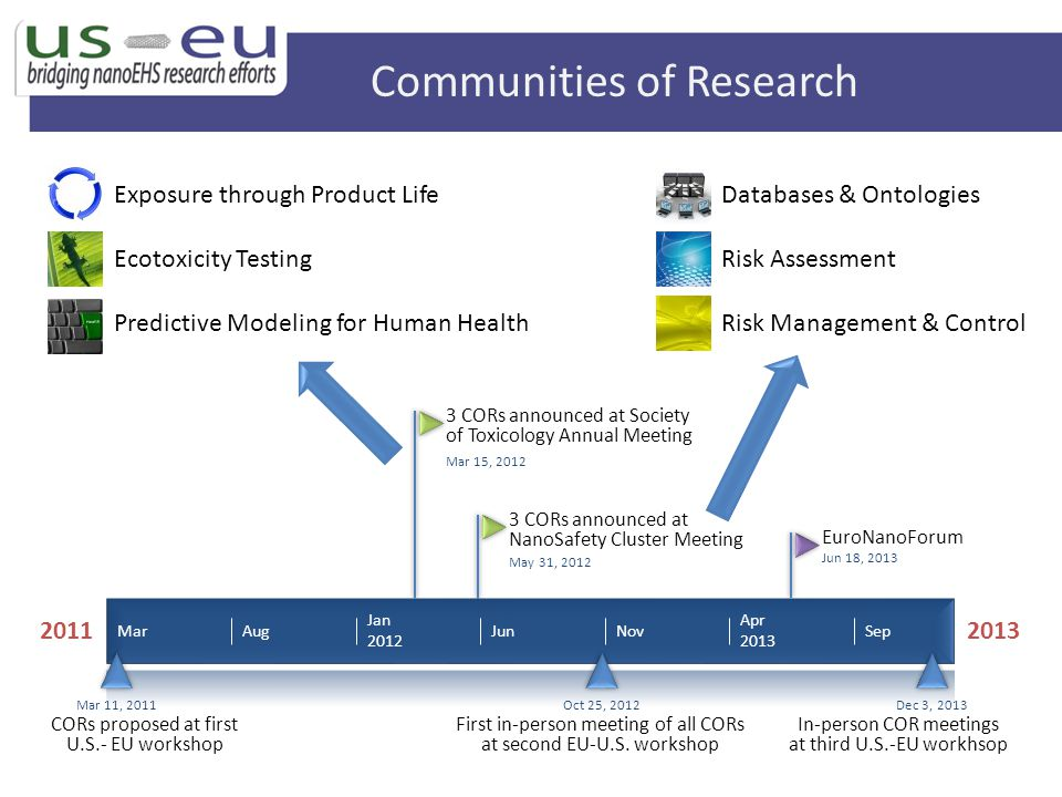 Communities of Research