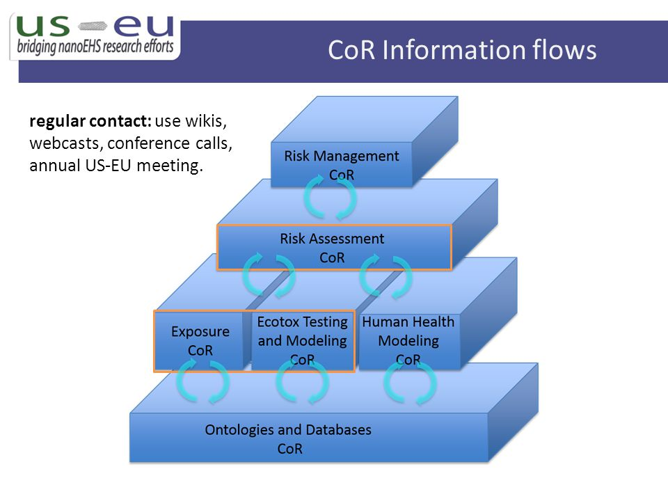 CoR Information flows regular contact: use wikis, webcasts, conference calls, annual US-EU meeting.
