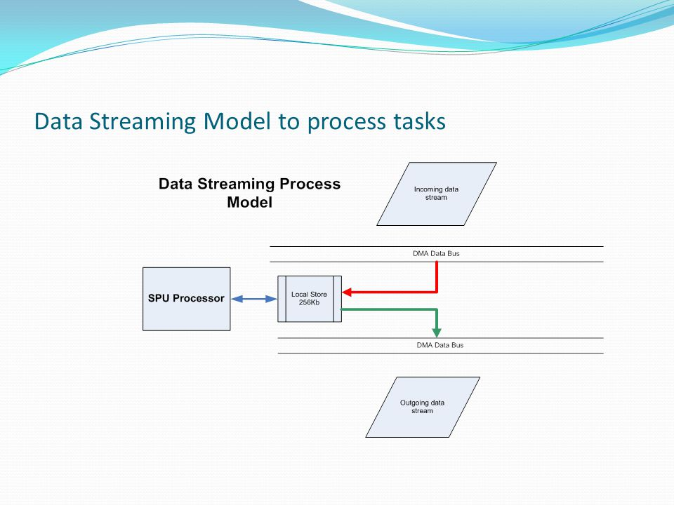 Data Streaming Model to process tasks