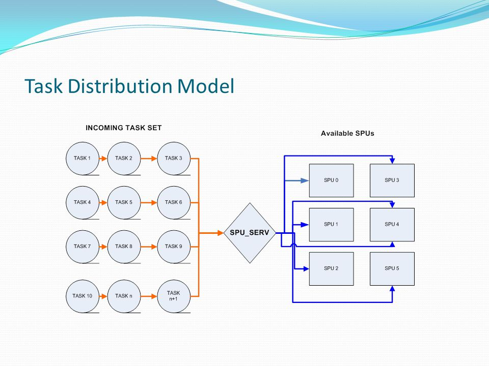 Task Distribution Model