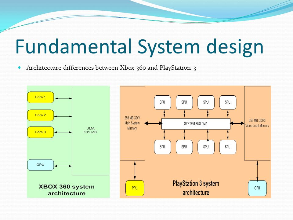 Fundamental System design