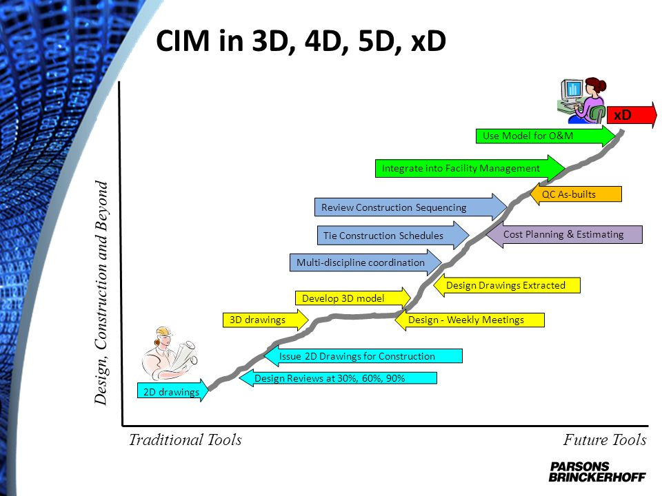 CIM in 3D, 4D, 5D, xD xD Design, Construction and Beyond