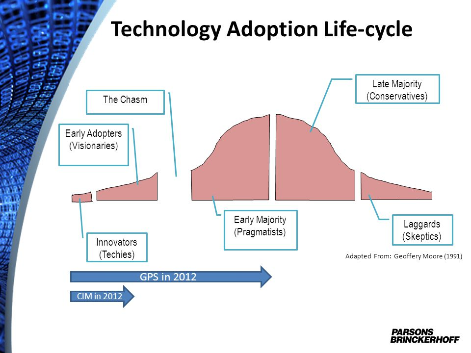 Technology Adoption Life-cycle