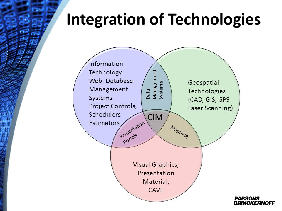Integration of Technologies