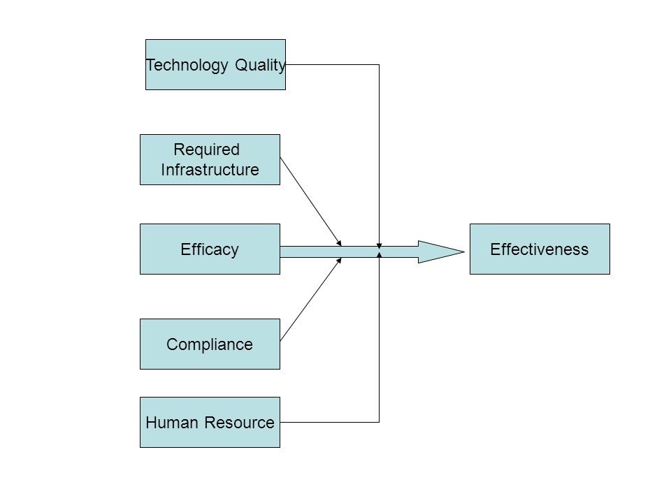 Technology Quality Required Infrastructure Efficacy Effectiveness Compliance Human Resource
