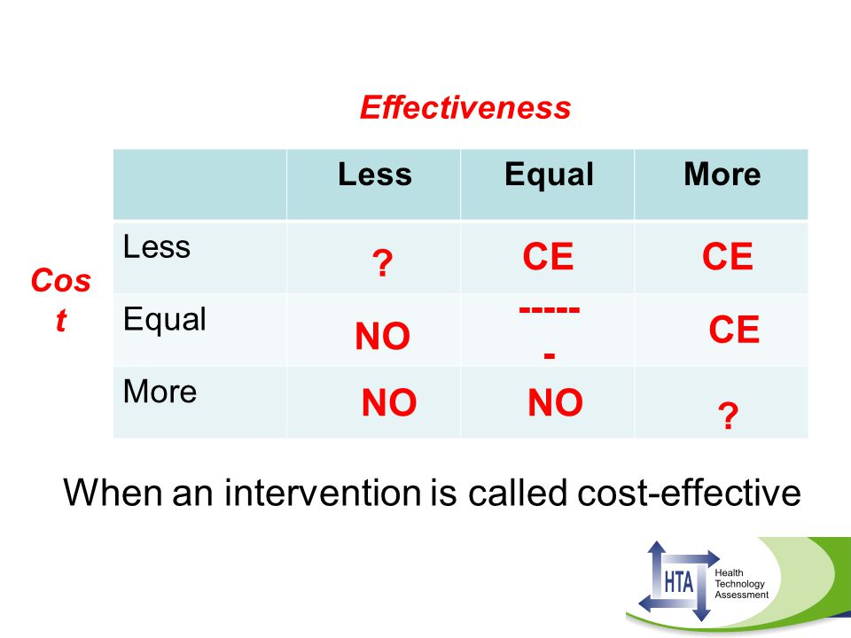 When an intervention is called cost-effective