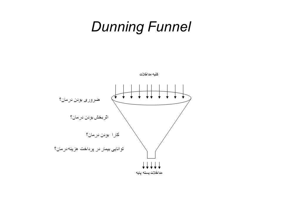 Dunning Funnel ضروری بودن درمان؟ اثربخش بودن درمان؟ کارا بودن درمان؟