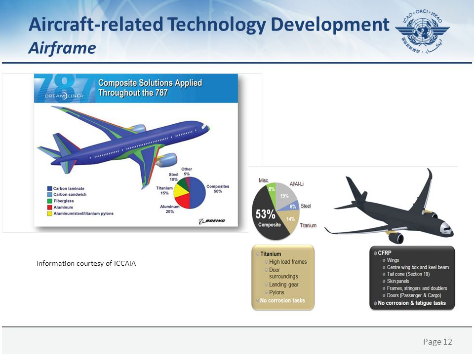 Aircraft-related Technology Development Airframe