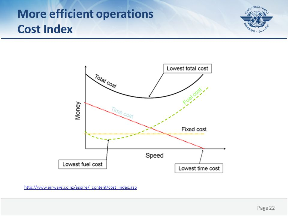 More efficient operations Cost Index