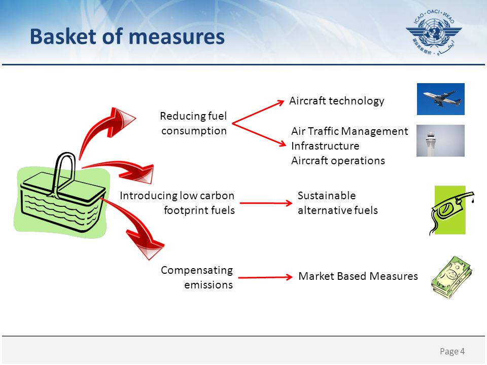 Basket of measures Aircraft technology Reducing fuel consumption