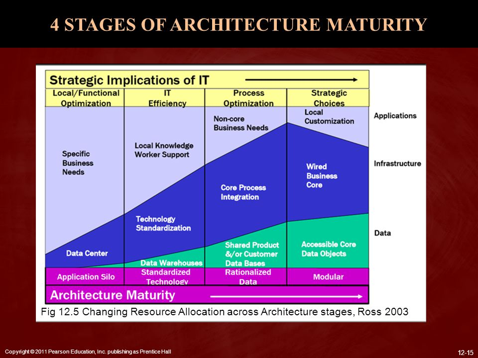 4 STAGES OF ARCHITECTURE MATURITY