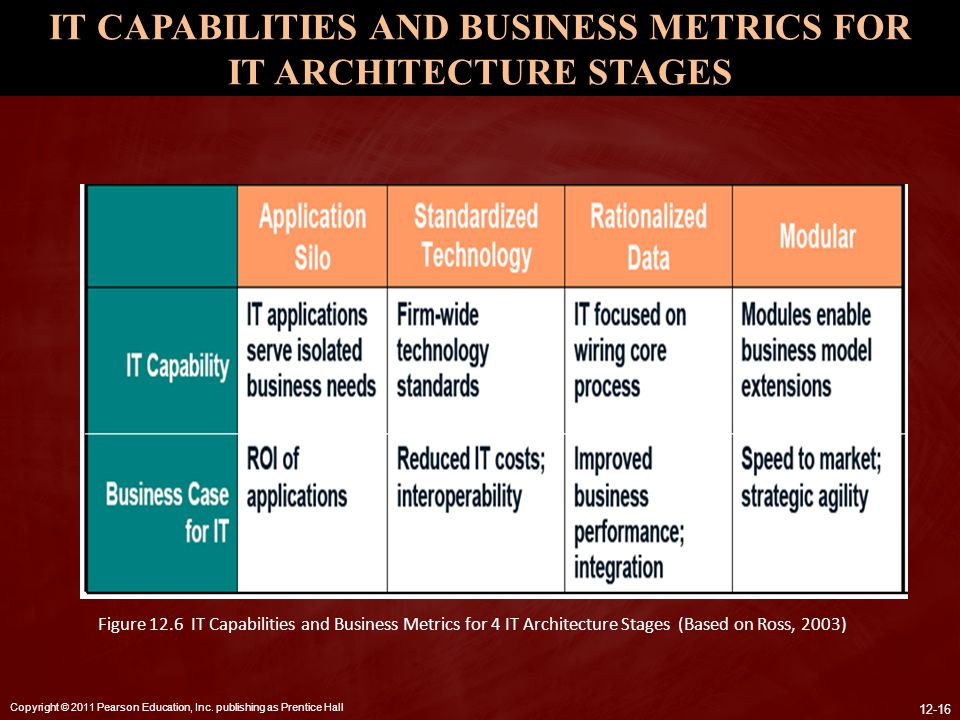 IT CAPABILITIES AND BUSINESS METRICS FOR IT ARCHITECTURE STAGES