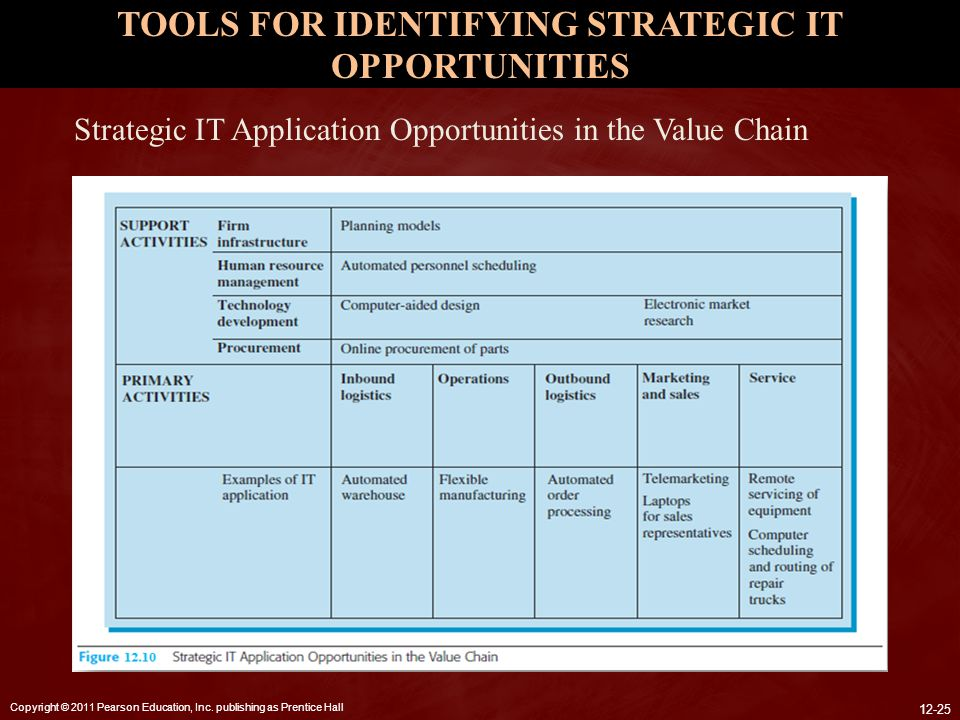TOOLS FOR IDENTIFYING STRATEGIC IT OPPORTUNITIES