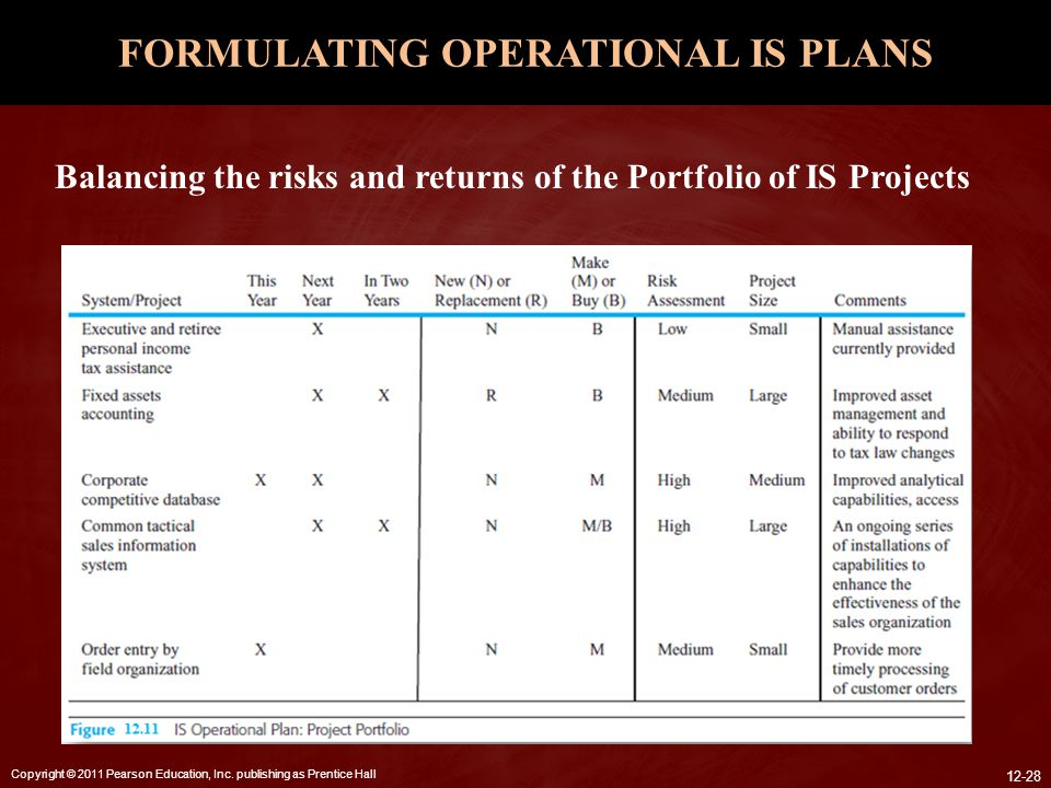 FORMULATING OPERATIONAL IS PLANS