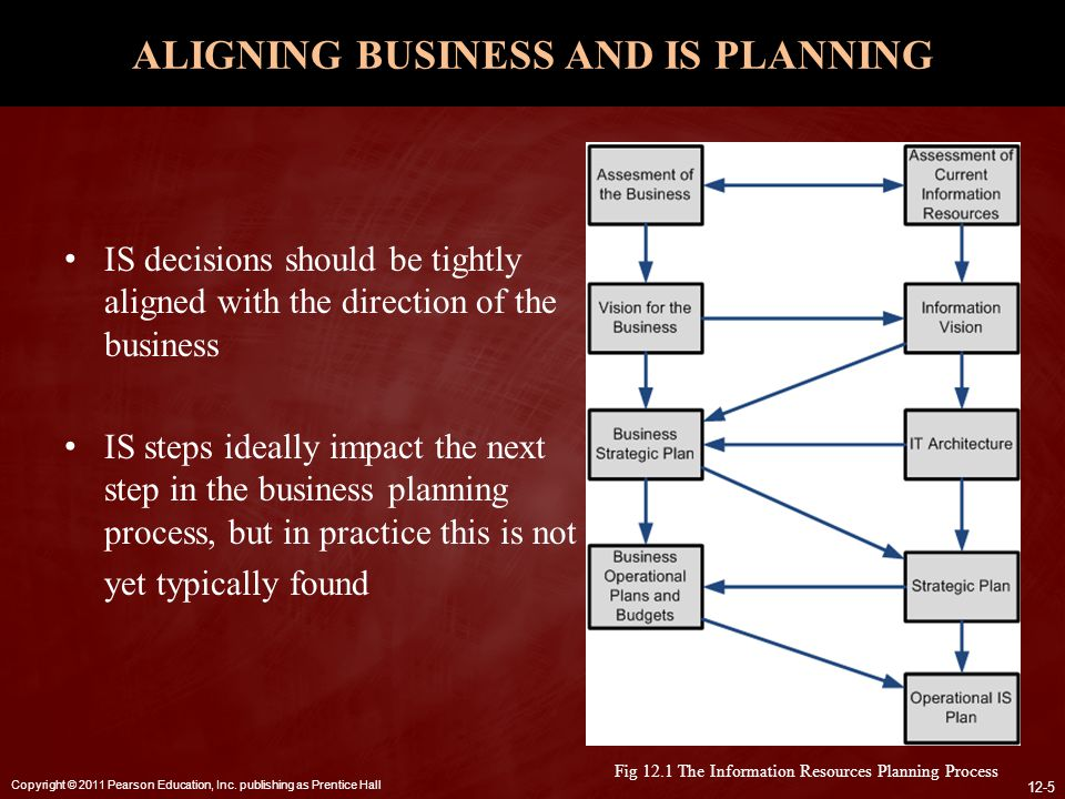 ALIGNING BUSINESS AND IS PLANNING