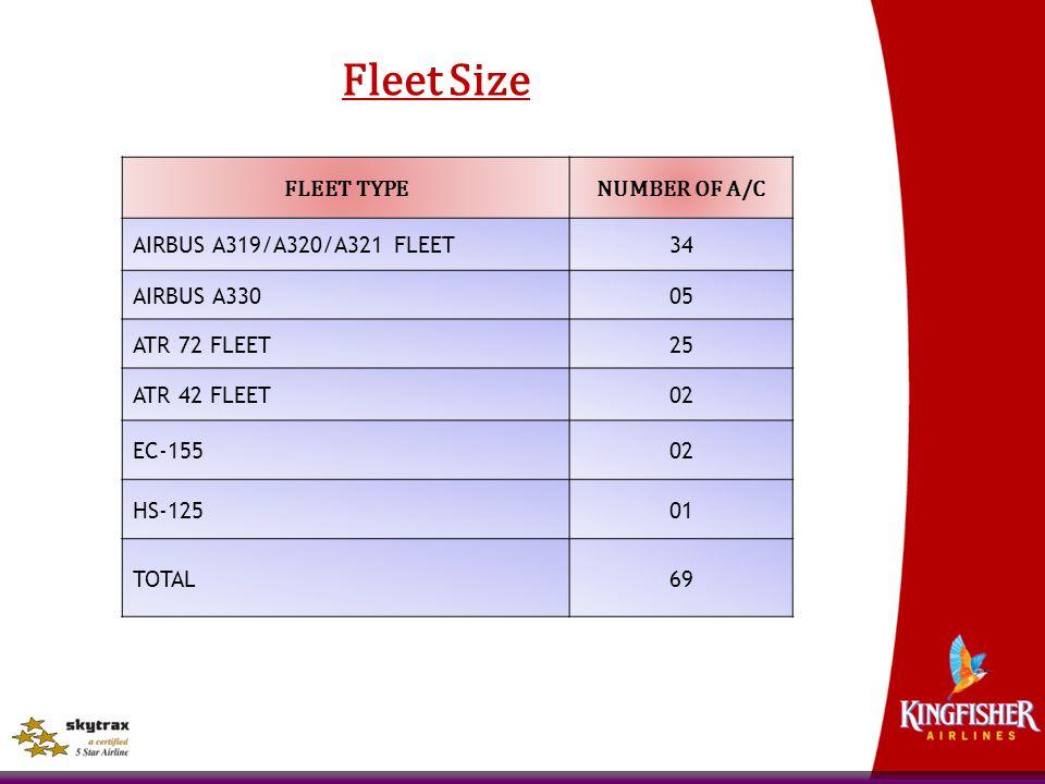 Fleet Size FLEET TYPE NUMBER OF A/C AIRBUS A319/A320/A321 FLEET 34