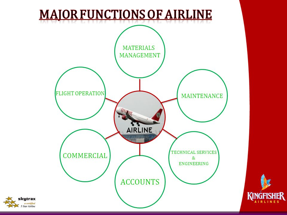Major Functions of Airline