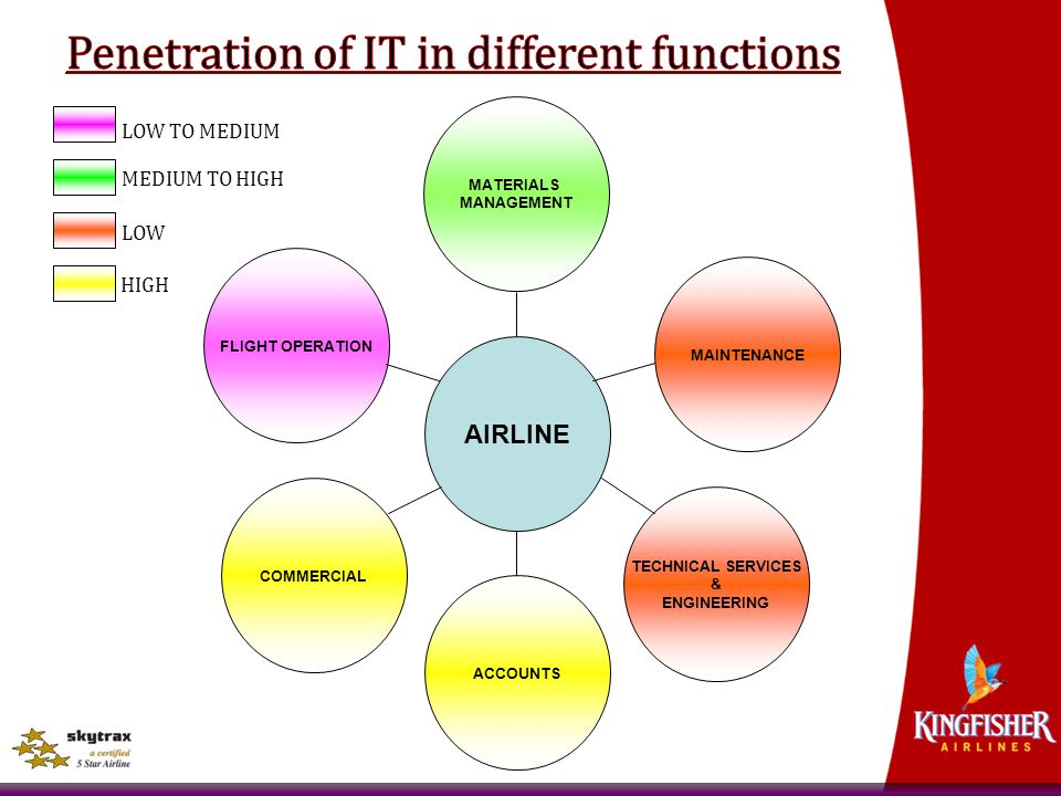 Penetration of IT in different functions