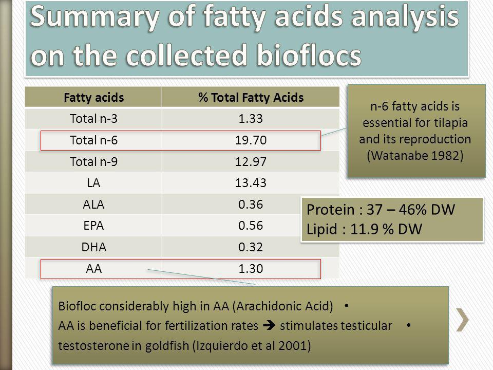 Summary of fatty acids analysis on the collected bioflocs