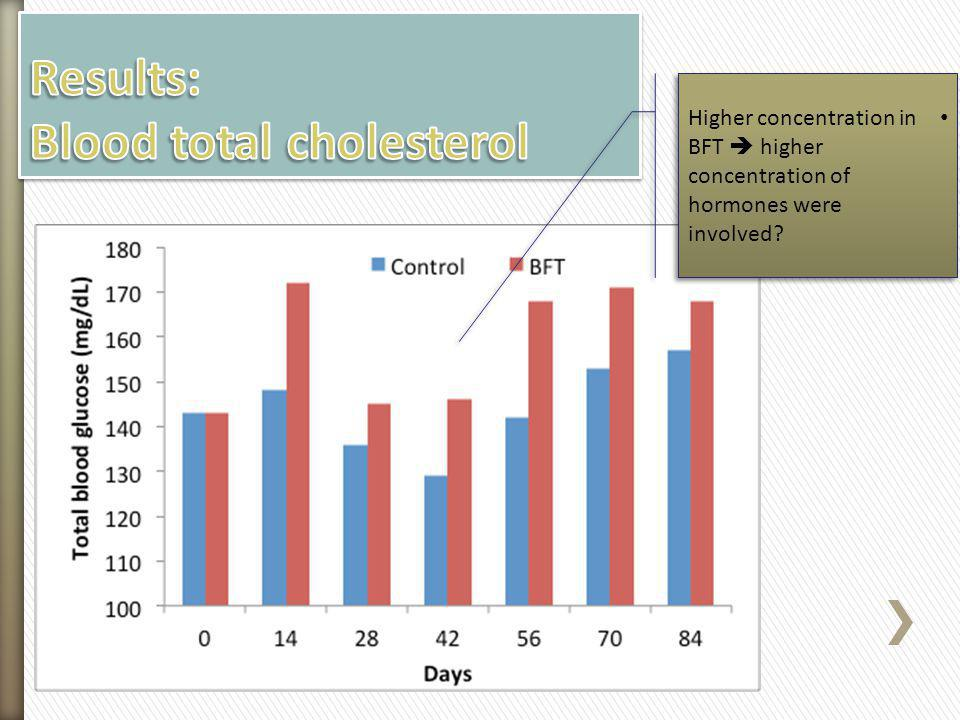 Results: Blood total cholesterol