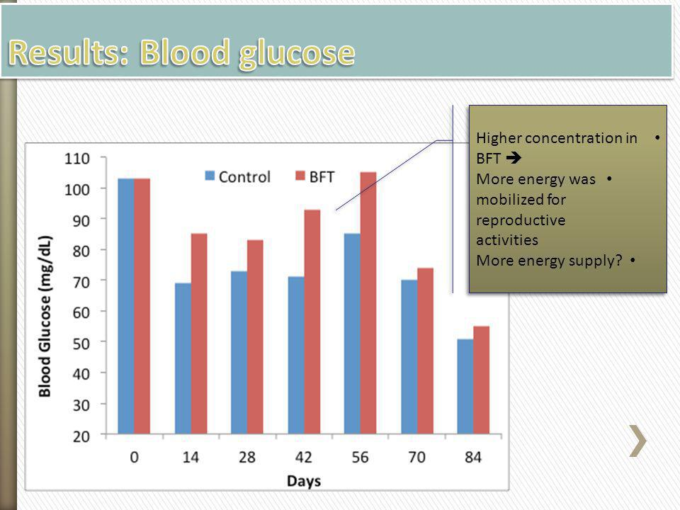 Results: Blood glucose