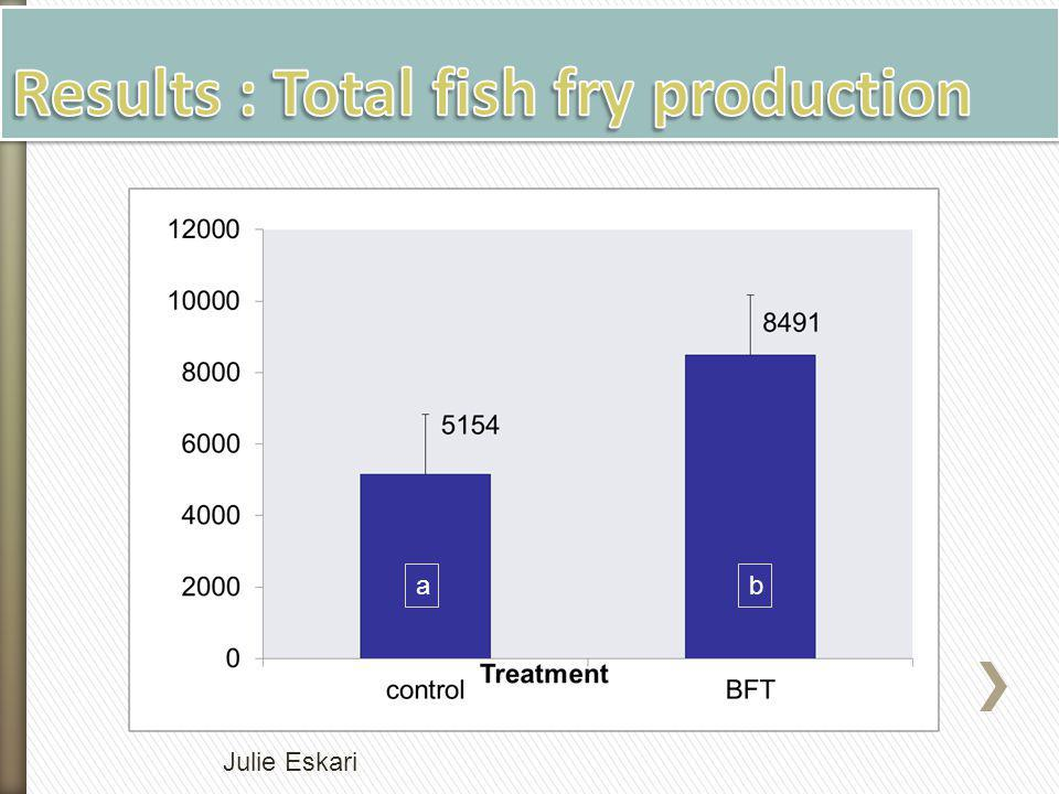 Results : Total fish fry production