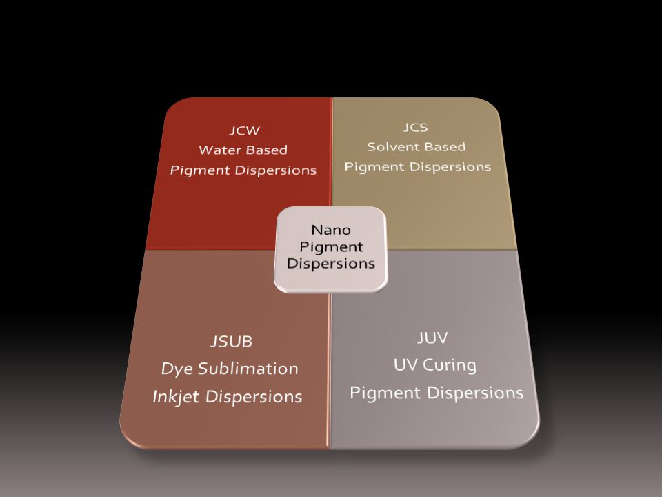 Nano Pigment Dispersions