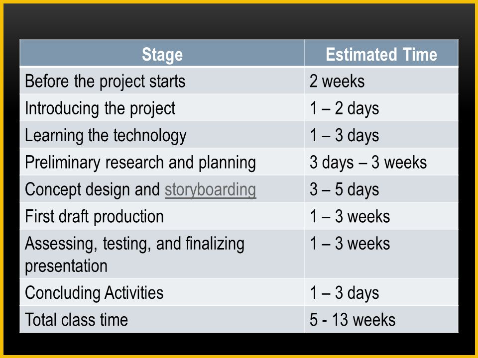Stage Estimated Time. Before the project starts. 2 weeks. Introducing the project. 1 – 2 days. Learning the technology.