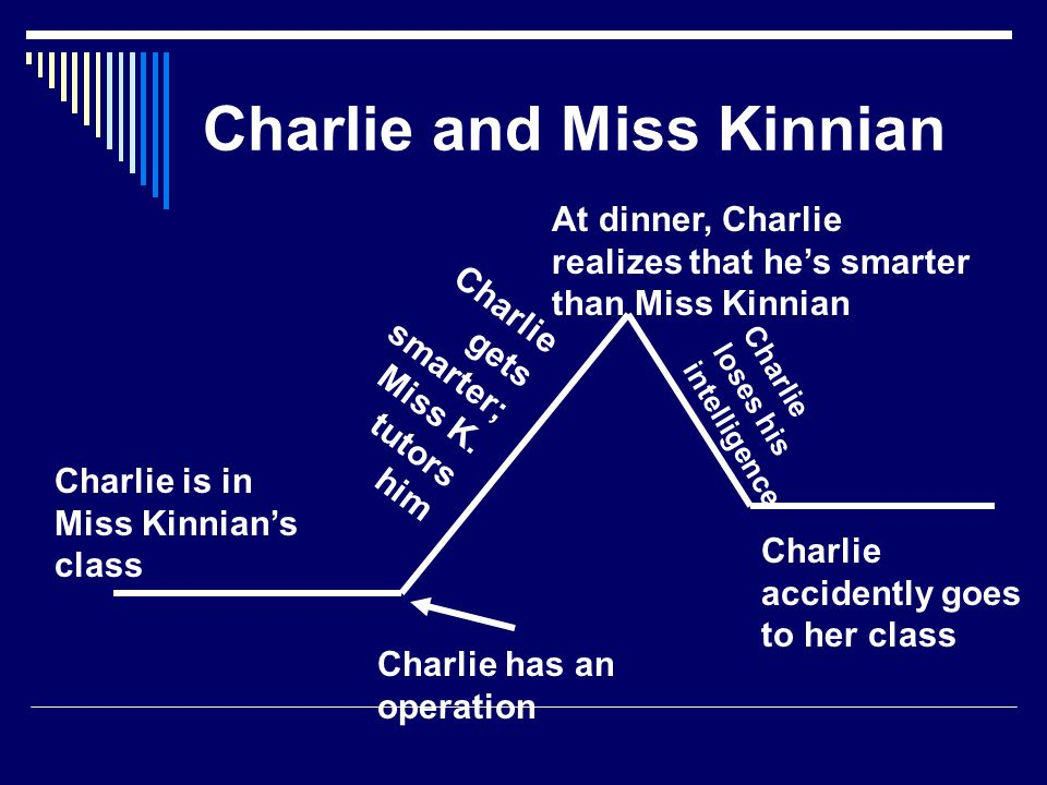Charlie and Miss Kinnian
