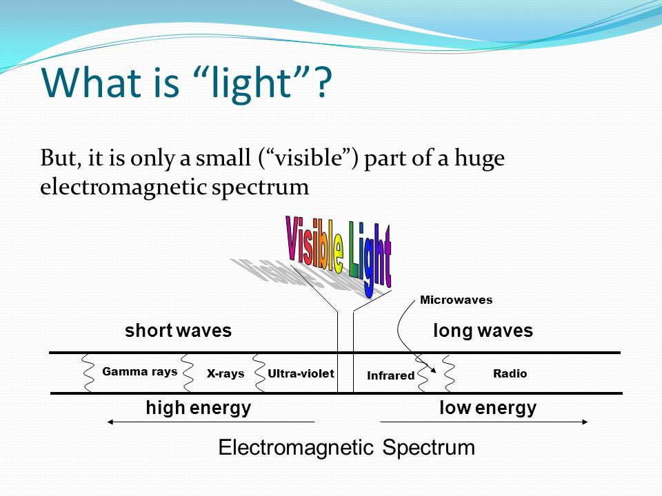 What is light Visible Light