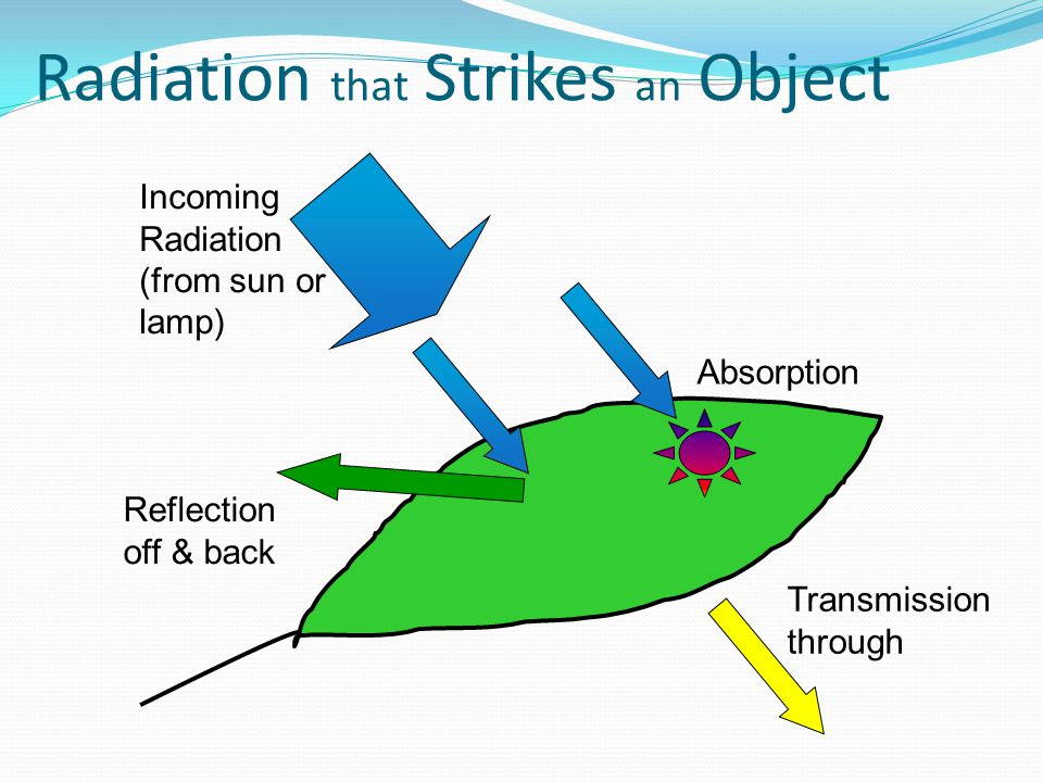 Radiation that Strikes an Object