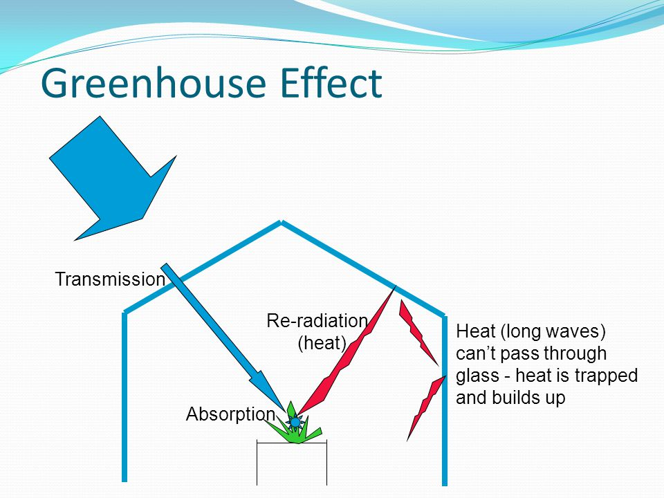 Greenhouse Effect Transmission Re-radiation (heat) Heat (long waves)