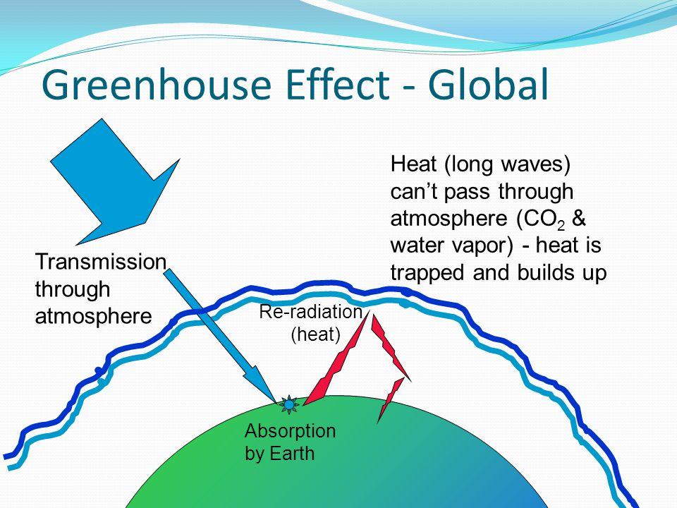 Greenhouse Effect - Global